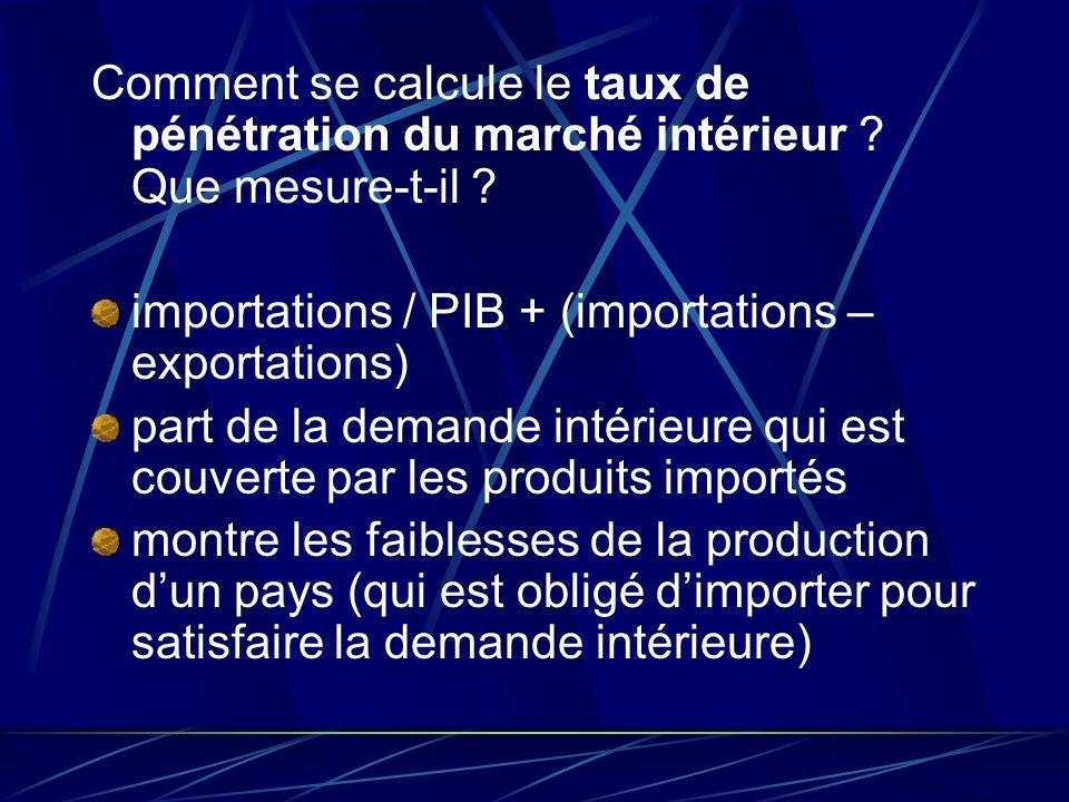 Comment se calcule le taux de pénétration du marché intérieur ? Que mesure-t-il ? importations / PIB + (importations – exportations) part de la demand