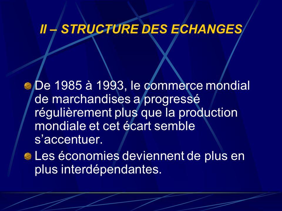 II – STRUCTURE DES ECHANGES De 1985 à 1993, le commerce mondial de marchandises a progressé régulièrement plus que la production mondiale et cet écart