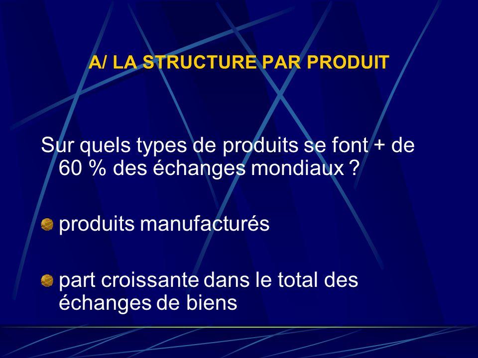 A/ LA STRUCTURE PAR PRODUIT Sur quels types de produits se font + de 60 % des échanges mondiaux ? produits manufacturés part croissante dans le total