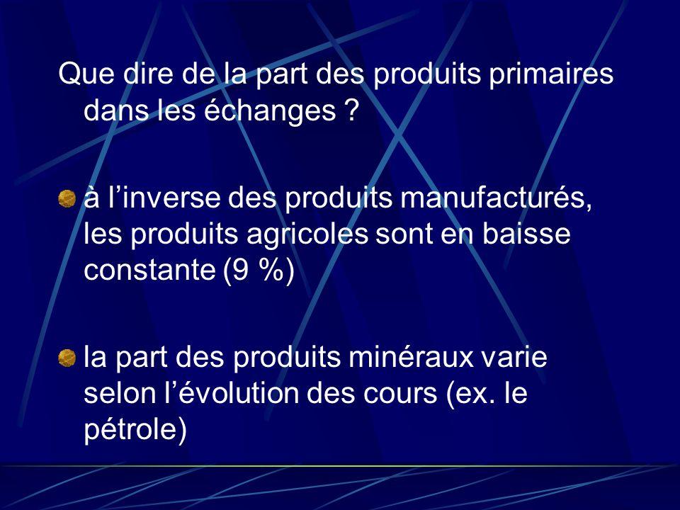 Que dire de la part des produits primaires dans les échanges ? à linverse des produits manufacturés, les produits agricoles sont en baisse constante (