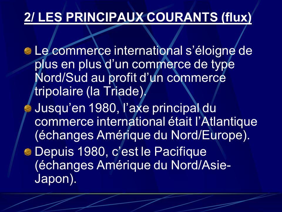 2/ LES PRINCIPAUX COURANTS (flux) Le commerce international séloigne de plus en plus dun commerce de type Nord/Sud au profit dun commerce tripolaire (