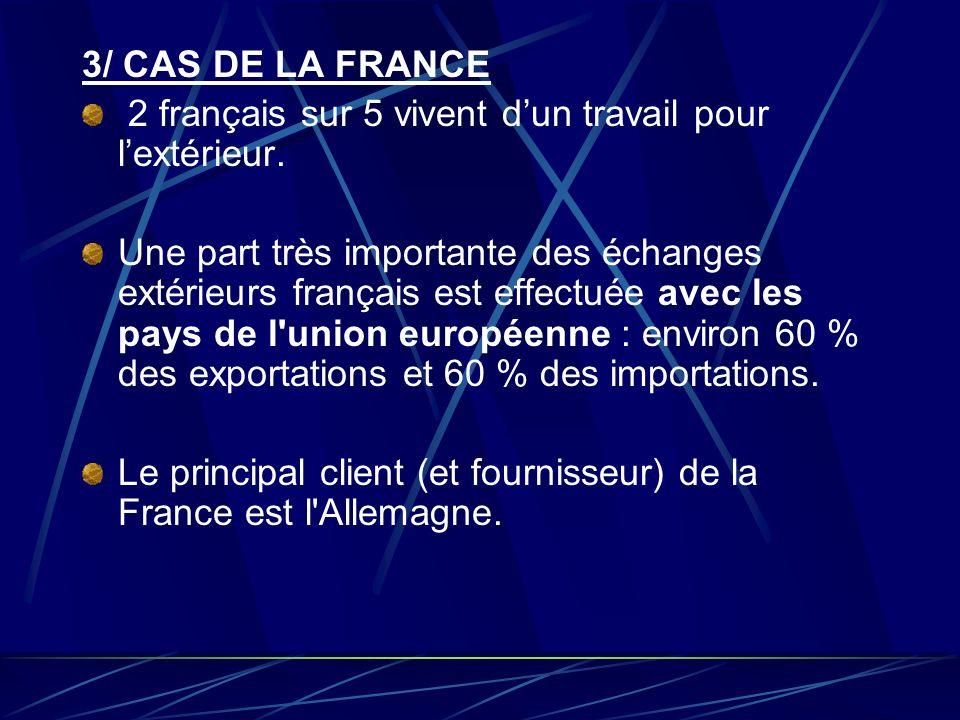 3/ CAS DE LA FRANCE 2 français sur 5 vivent dun travail pour lextérieur. Une part très importante des échanges extérieurs français est effectuée avec