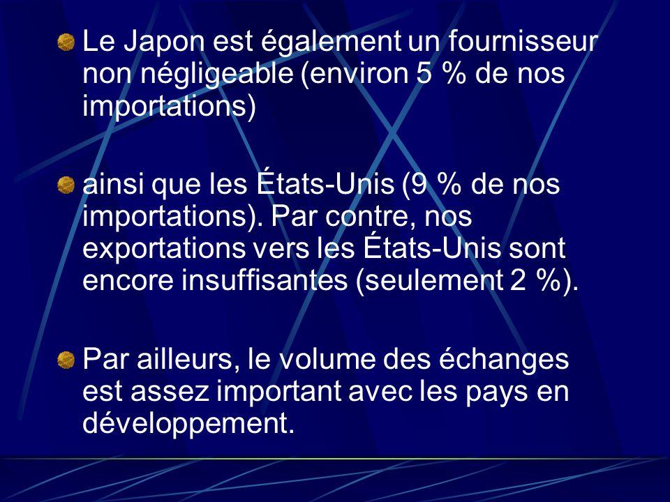 Le Japon est également un fournisseur non négligeable (environ 5 % de nos importations) ainsi que les États-Unis (9 % de nos importations). Par contre