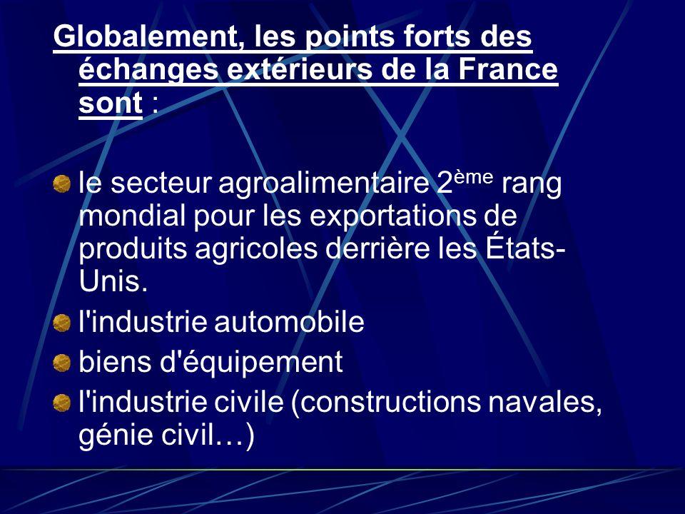 Globalement, les points forts des échanges extérieurs de la France sont : le secteur agroalimentaire 2 ème rang mondial pour les exportations de produ