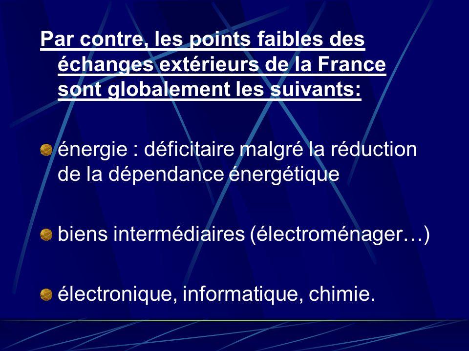 Par contre, les points faibles des échanges extérieurs de la France sont globalement les suivants: énergie : déficitaire malgré la réduction de la dép