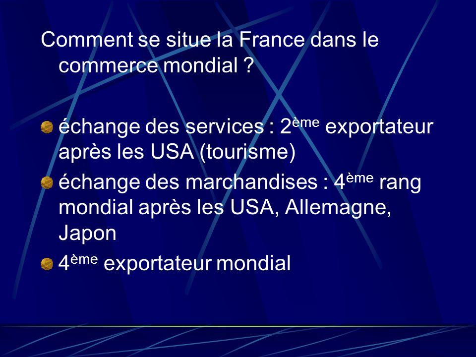 Comment se situe la France dans le commerce mondial ? échange des services : 2 ème exportateur après les USA (tourisme) échange des marchandises : 4 è