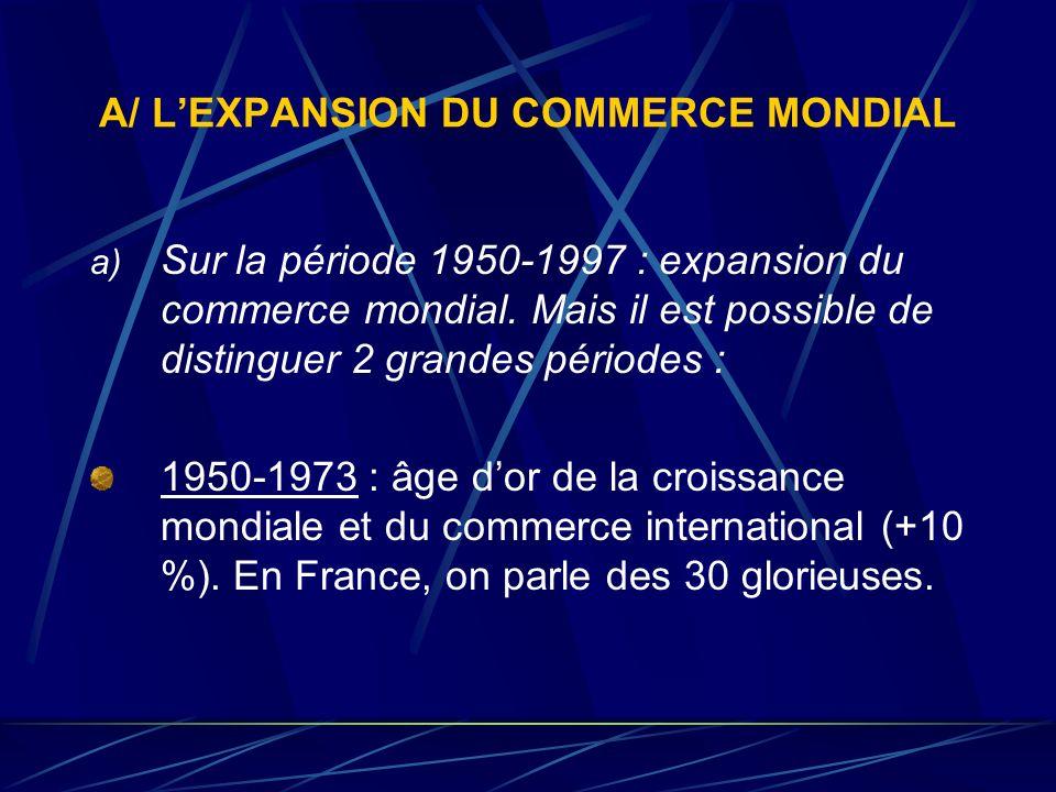 A/ LEXPANSION DU COMMERCE MONDIAL a) Sur la période 1950-1997 : expansion du commerce mondial. Mais il est possible de distinguer 2 grandes périodes :