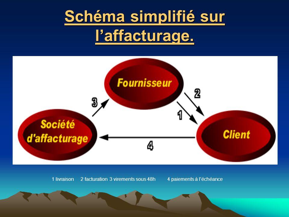 Schéma simplifié sur laffacturage. 1 livraison 2 facturation3 virements sous 48h4 paiements à léchéance