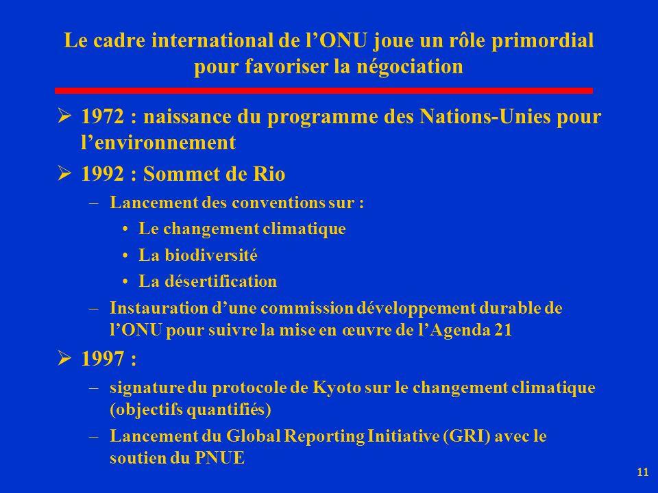 11 Le cadre international de lONU joue un rôle primordial pour favoriser la négociation 1972 : naissance du programme des Nations-Unies pour lenvironnement 1992 : Sommet de Rio –Lancement des conventions sur : Le changement climatique La biodiversité La désertification –Instauration dune commission développement durable de lONU pour suivre la mise en œuvre de lAgenda 21 1997 : –signature du protocole de Kyoto sur le changement climatique (objectifs quantifiés) –Lancement du Global Reporting Initiative (GRI) avec le soutien du PNUE