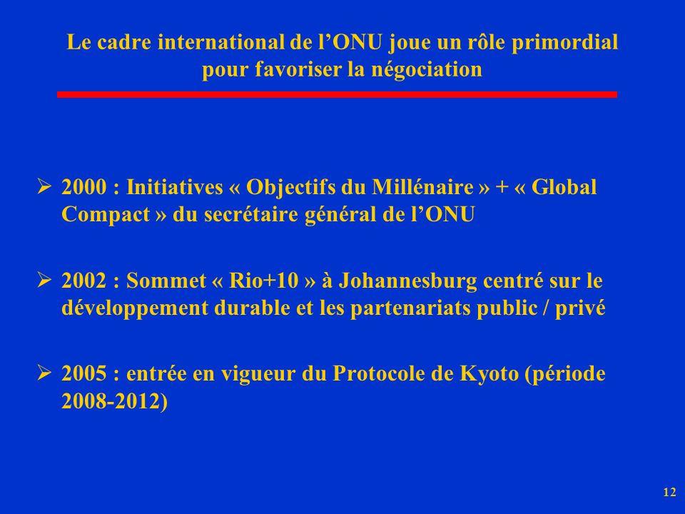 12 Le cadre international de lONU joue un rôle primordial pour favoriser la négociation 2000 : Initiatives « Objectifs du Millénaire » + « Global Compact » du secrétaire général de lONU 2002 : Sommet « Rio+10 » à Johannesburg centré sur le développement durable et les partenariats public / privé 2005 : entrée en vigueur du Protocole de Kyoto (période 2008-2012)