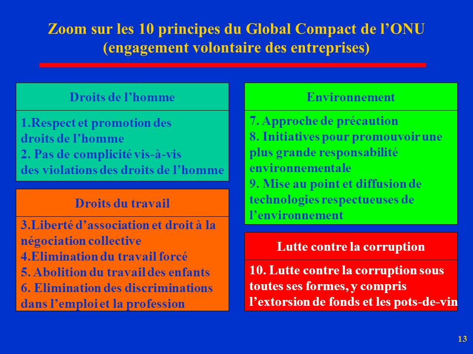 13 Zoom sur les 10 principes du Global Compact de lONU (engagement volontaire des entreprises) Droits de lhomme 1.Respect et promotion des droits de lhomme 2.