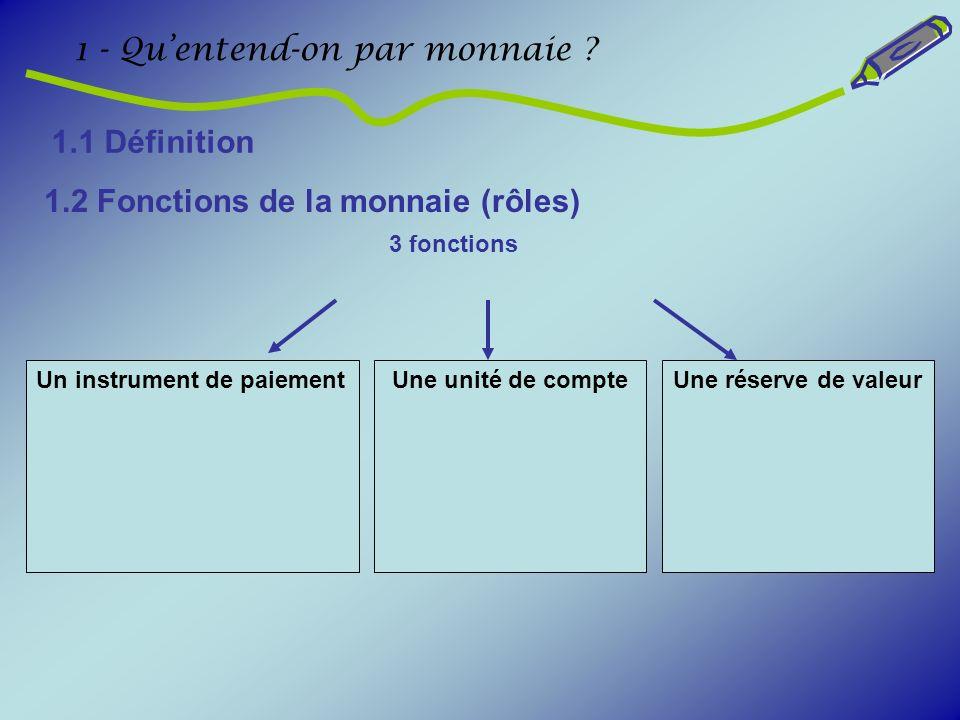 1.2 Fonctions de la monnaie (rôles) 1 - Quentend-on par monnaie ? 3 fonctions Un instrument de paiementUne unité de compteUne réserve de valeur 1.1 Dé