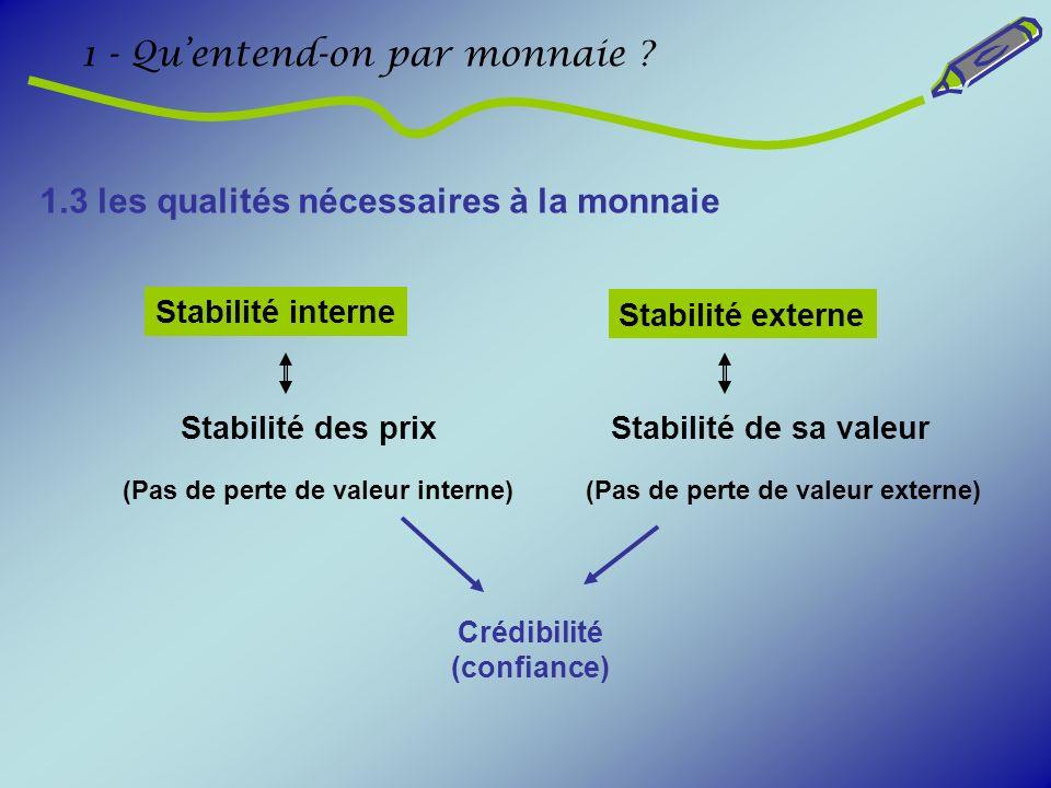 1.3 les qualités nécessaires à la monnaie 1 - Quentend-on par monnaie ? Crédibilité (confiance) (Pas de perte de valeur interne)(Pas de perte de valeu