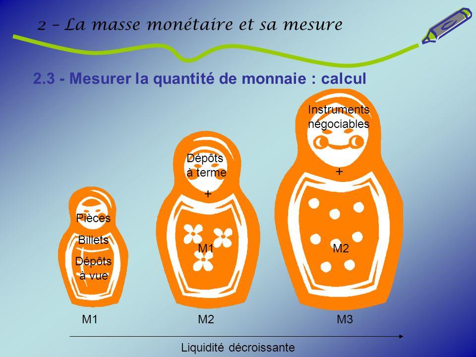 2 – La masse monétaire et sa mesure 2.3 - Mesurer la quantité de monnaie : calcul M1M2 M1 M3 M2 + + Pièces Billets Dépôts à vue Dépôts à terme Instrum