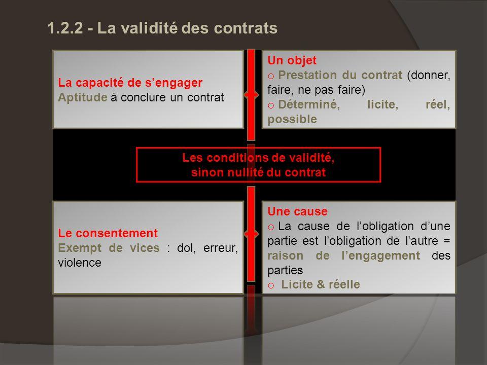 1.2.2 - La validité des contrats