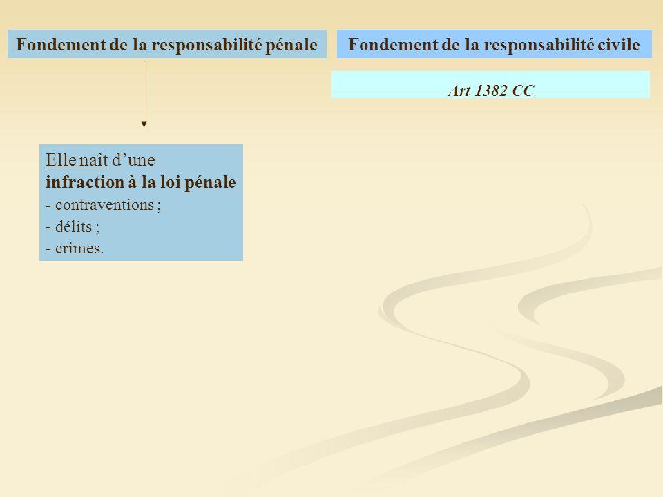 Fondement de la responsabilité civileFondement de la responsabilité pénale Elle naît dune infraction à la loi pénale - contraventions ; - délits ; - c