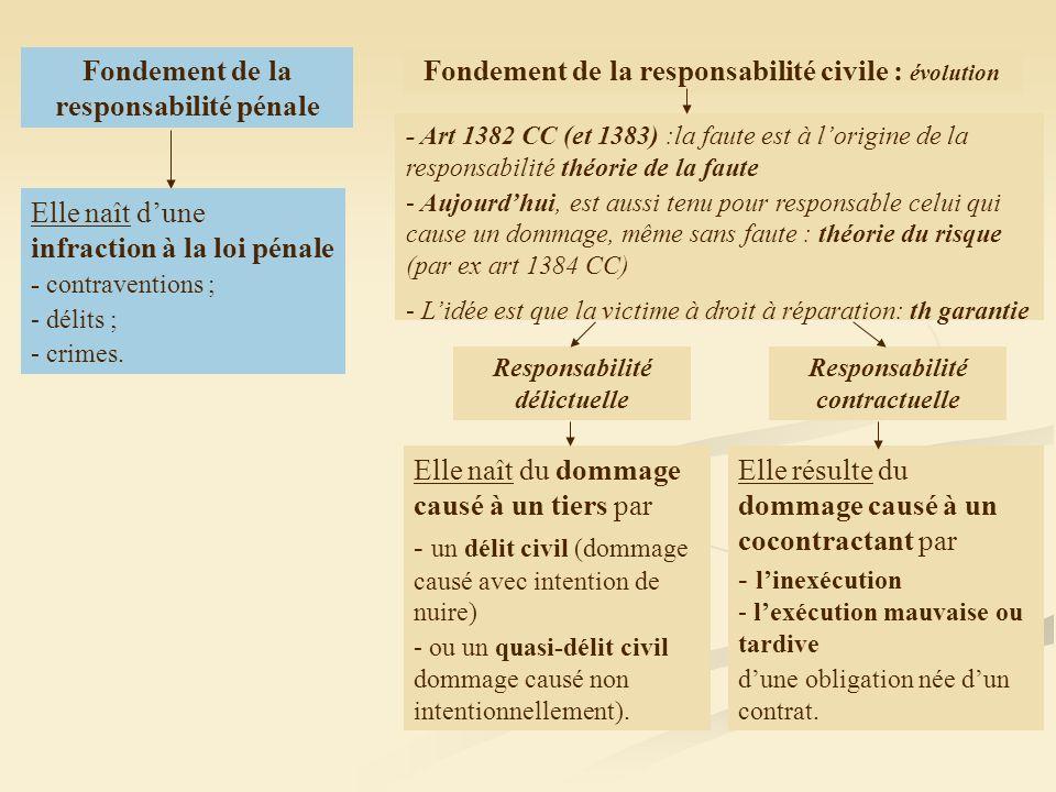 Fondement de la responsabilité civile : évolution Fondement de la responsabilité pénale Responsabilité contractuelle Responsabilité délictuelle Elle r