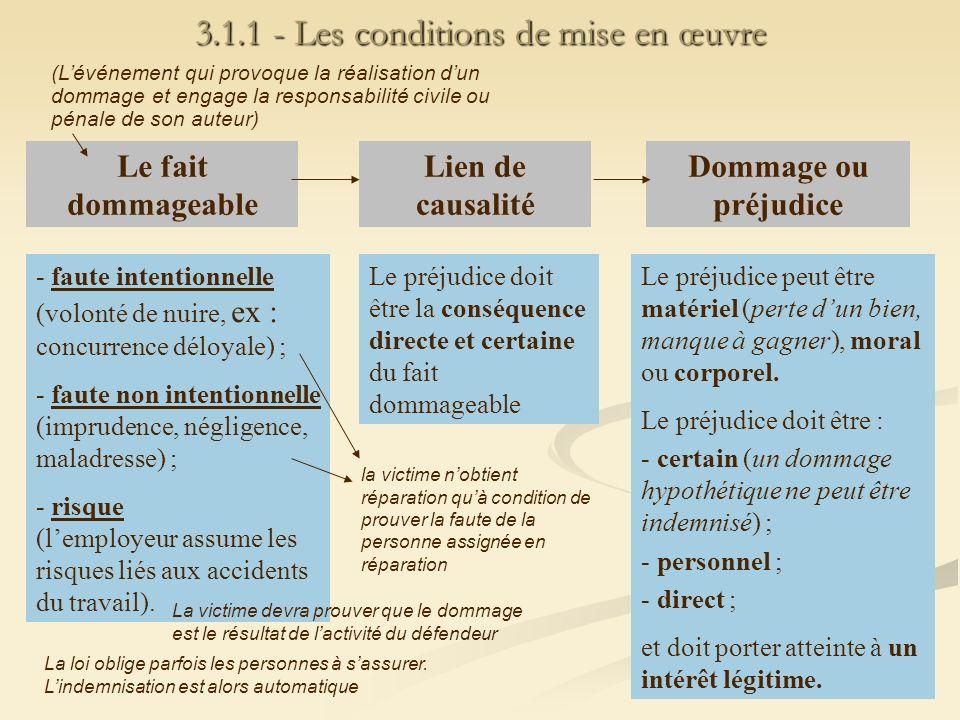 3.1.1 - Les conditions de mise en œuvre Le fait dommageable Lien de causalité Dommage ou préjudice - faute intentionnelle (volonté de nuire, ex : conc