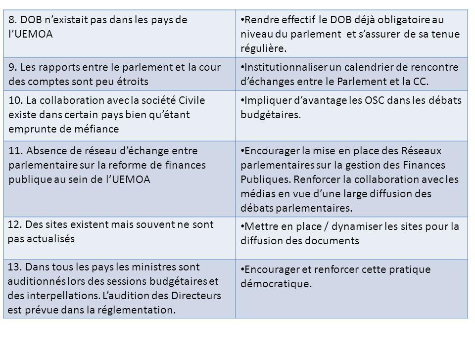 8. DOB nexistait pas dans les pays de lUEMOA Rendre effectif le DOB déjà obligatoire au niveau du parlement et sassurer de sa tenue régulière. 9. Les