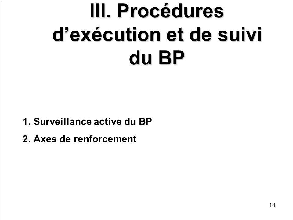 14 III. Procédures dexécution et de suivi du BP 1.Surveillance active du BP 2.Axes de renforcement