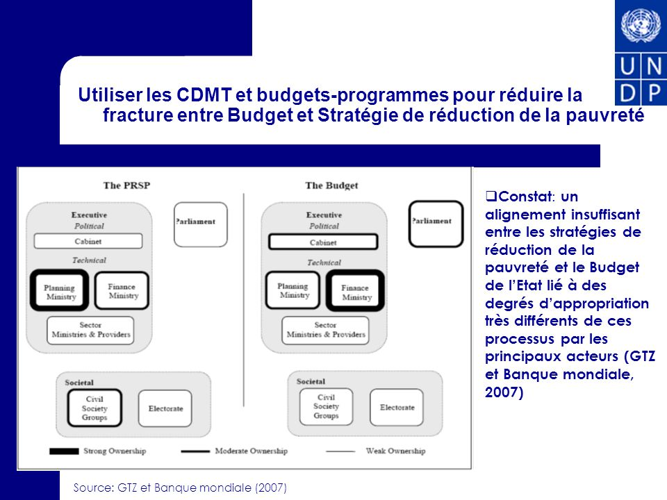 Utiliser les CDMT et budgets-programmes pour réduire la fracture entre Budget et Stratégie de réduction de la pauvreté Constat : un alignement insuffisant entre les stratégies de réduction de la pauvreté et le Budget de lEtat lié à des degrés dappropriation très différents de ces processus par les principaux acteurs (GTZ et Banque mondiale, 2007) Source: GTZ et Banque mondiale (2007)