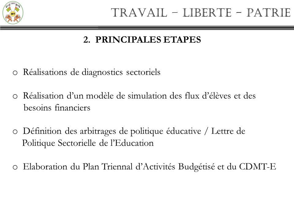 TRAVAIL – LIBERTE - PATRIE 3.