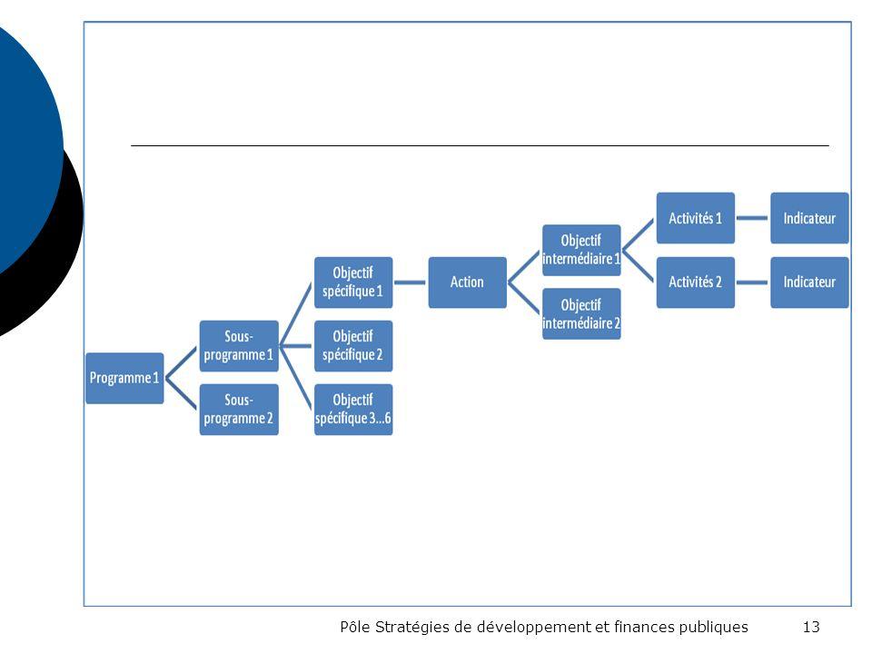 Pôle Stratégies de développement et finances publiques 13