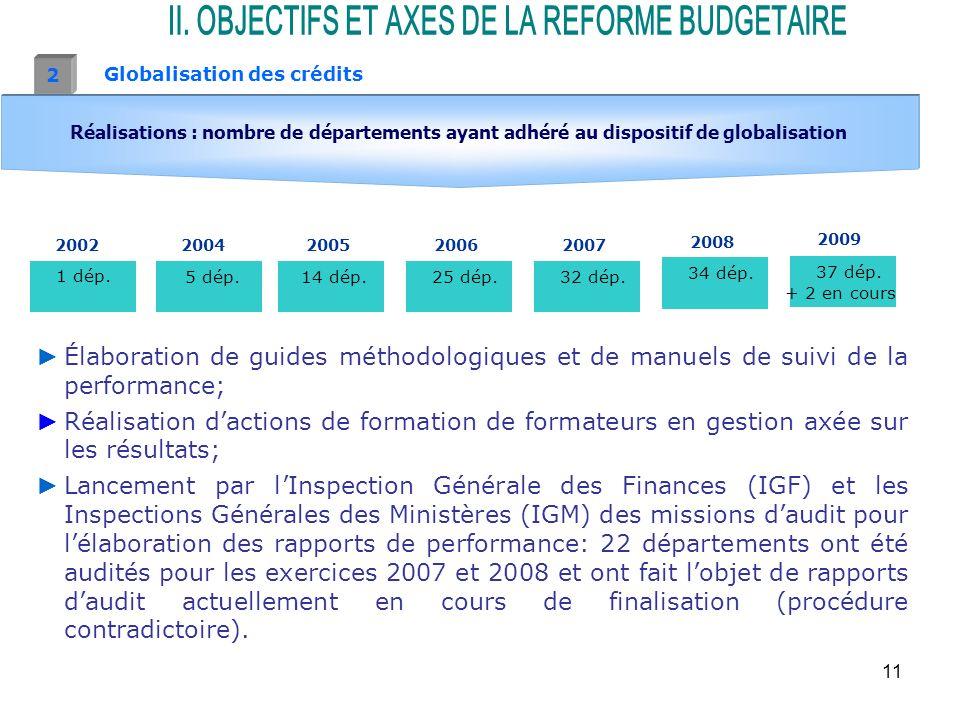 11 Globalisation des crédits 2 Élaboration de guides méthodologiques et de manuels de suivi de la performance; Réalisation dactions de formation de formateurs en gestion axée sur les résultats; Lancement par lInspection Générale des Finances (IGF) et les Inspections Générales des Ministères (IGM) des missions daudit pour lélaboration des rapports de performance: 22 départements ont été audités pour les exercices 2007 et 2008 et ont fait lobjet de rapports daudit actuellement en cours de finalisation (procédure contradictoire).