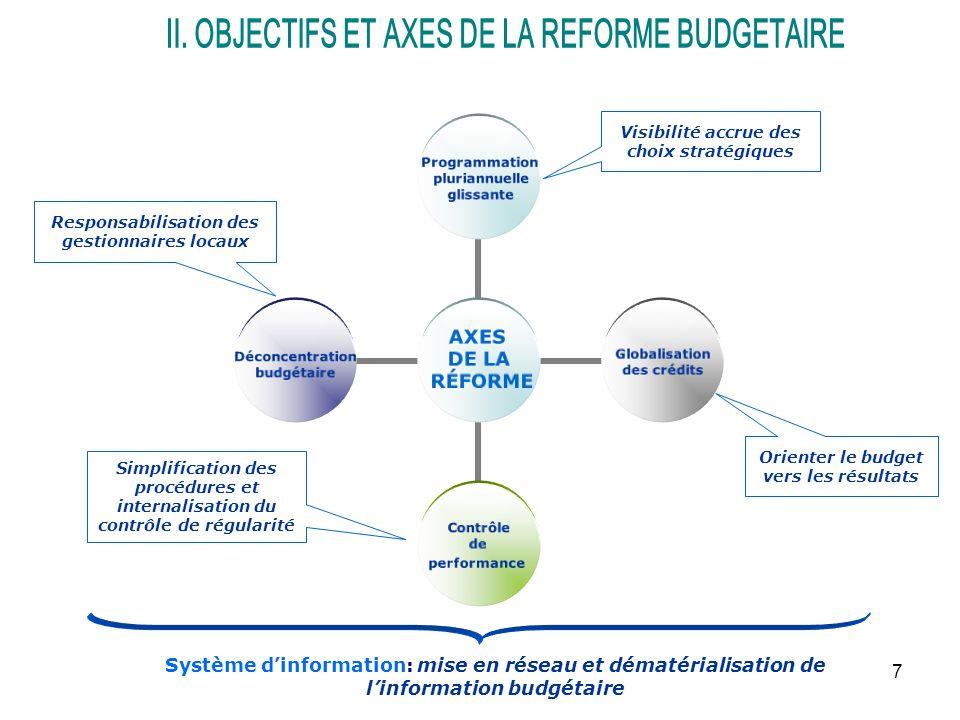 7 AXES DE LA RÉFORME Programmation pluriannuelle glissante Globalisation des crédits Contrôle de performance Déconcentration budgétaire Système dinformation: mise en réseau et dématérialisation de linformation budgétaire Visibilité accrue des choix stratégiques Orienter le budget vers les résultats Responsabilisation des gestionnaires locaux Simplification des procédures et internalisation du contrôle de régularité