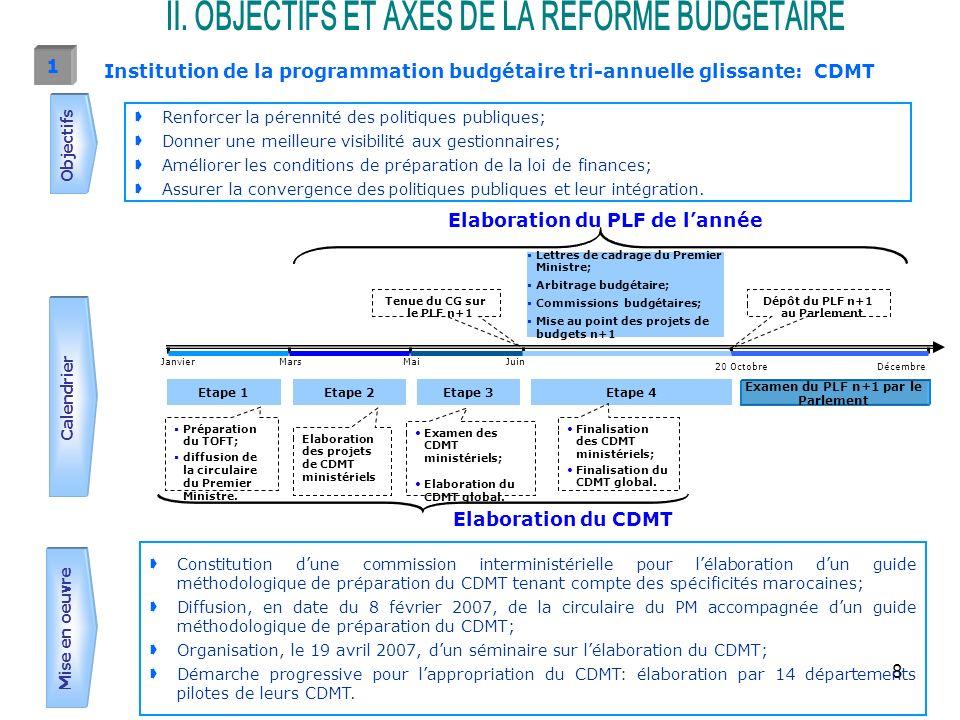 9 Unité: MDH 200720082009201020112012 RéalisationsbudgetProjections Total Dépenses Dépenses courantes - Personnel - Biens et services - Subventions et transferts Dépenses dinvestissement (1) Ressources Budget général (2) Recettes propres des SEGMA Recettes propres des CST Budget Général Dépenses Dépenses courantes - Personnel - Biens et services -Subventions et transferts (3) Dépenses dinvestissement (3) Transfert aux CST Transfert aux SEGMA CST Dépenses Dépenses courantes - Personnel - Biens et services - Subventions et transferts (4) Dépenses dinvestissement Ressources Transfert du budget général Recettes propres des CST SEGMA Dépenses Dépenses courantes -Personnel -Biens et services -Subventions et transferts Dépenses dinvestissement CDMT ministériel 2010-2012 (1) Hors transferts du budget général au profit des CST et des SEGMA ou des CST vers le budget général.
