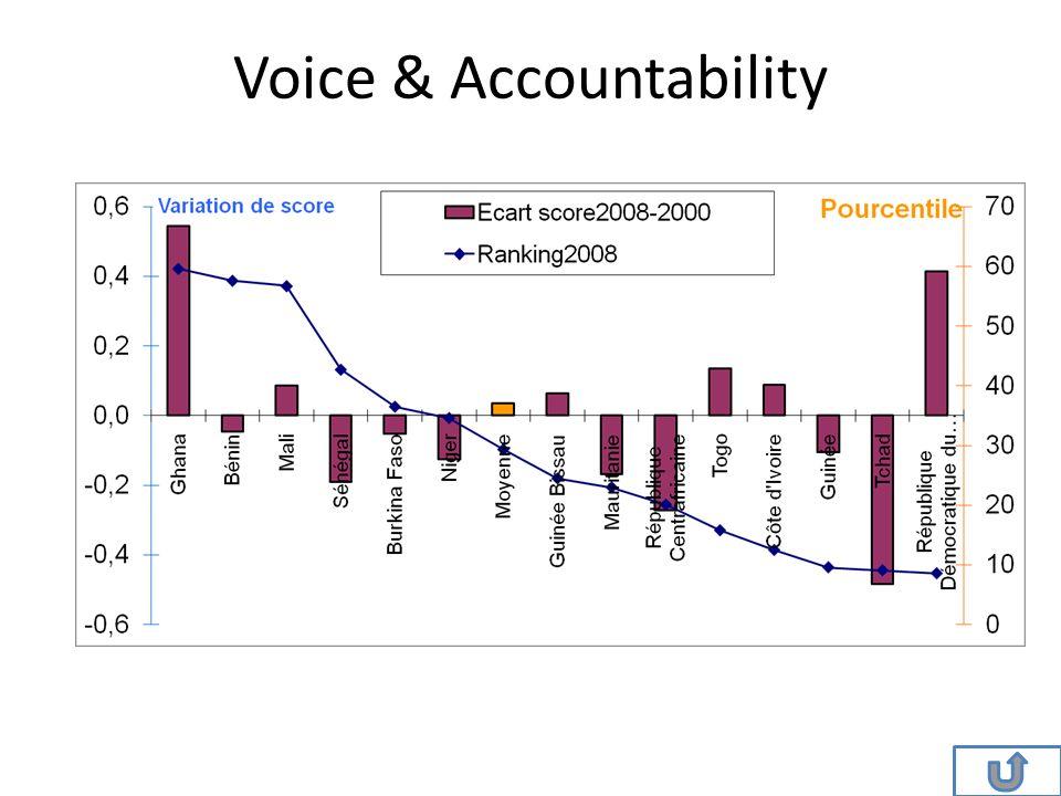 Voice & Accountability