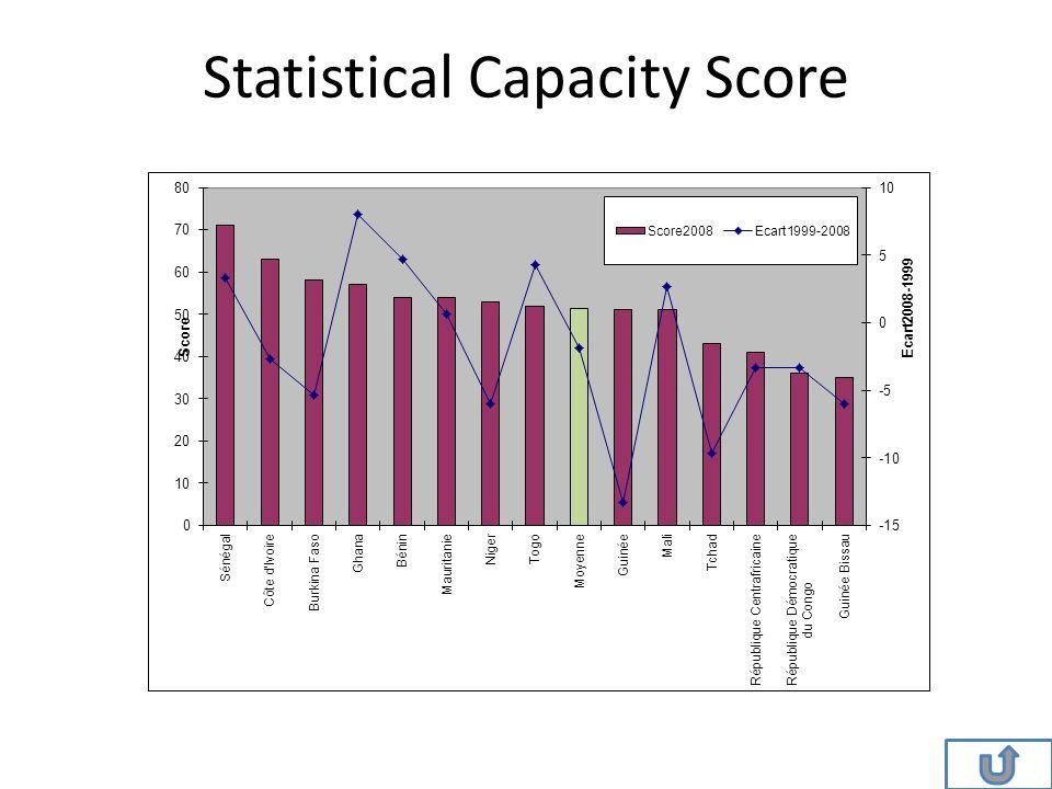 Statistical Capacity Score