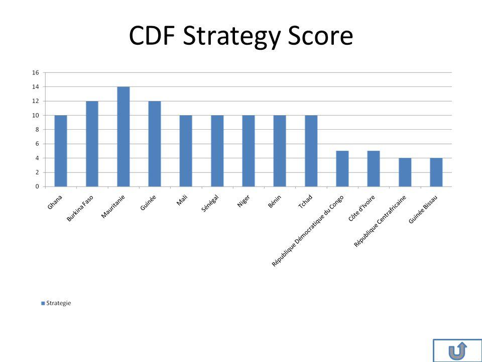 CDF Strategy Score