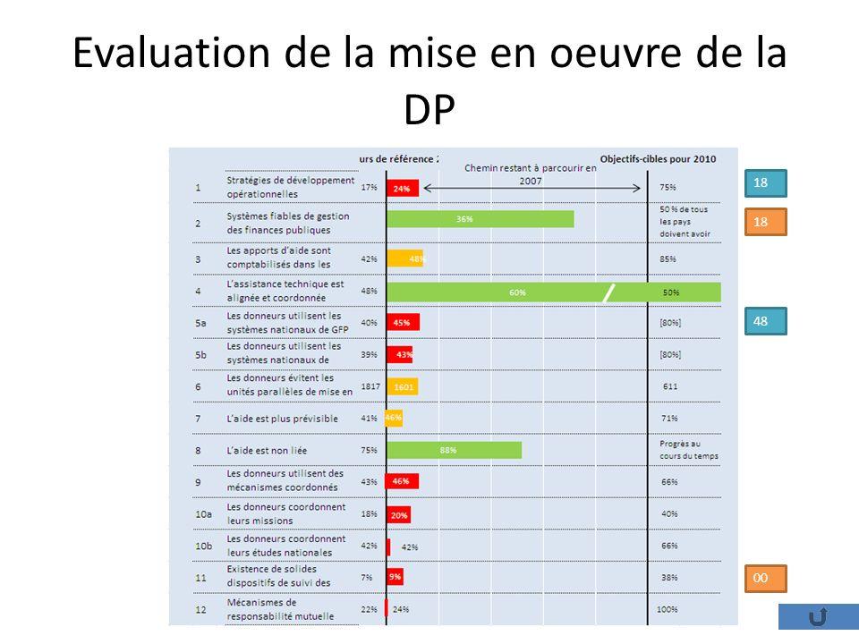 Evaluation de la mise en oeuvre de la DP 18 48 00