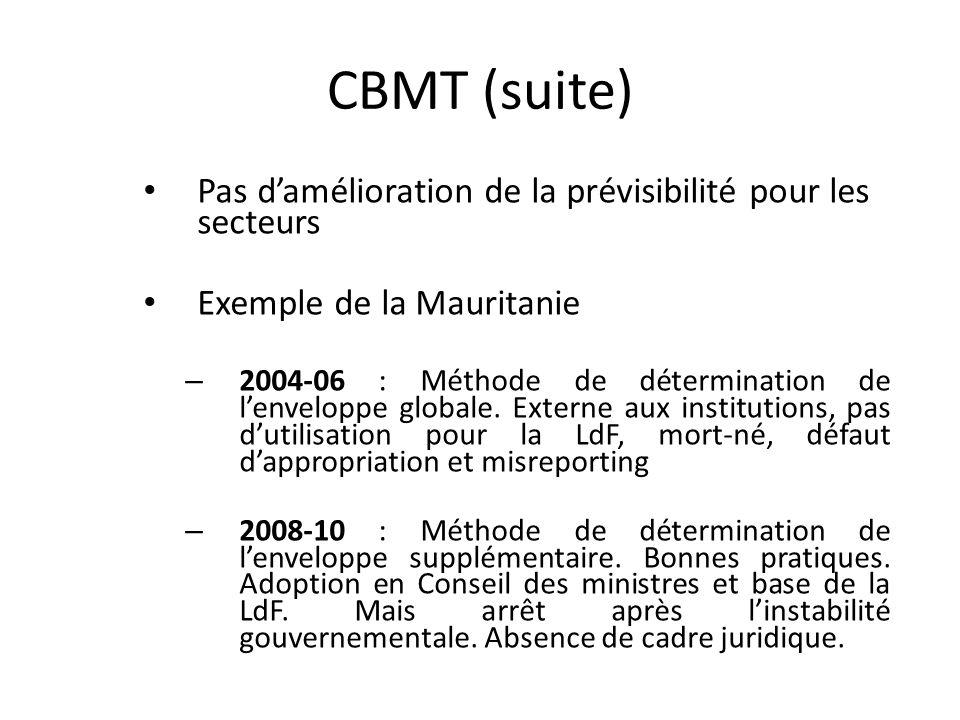 Scores PEFA pour la budgétisation basée sur les politiques 57 pays, hors Mauritanie (2008) et Sénégal (2007).