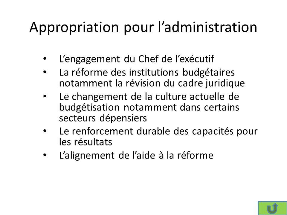 Score PEFA pour le contrôle parlementaire du budget