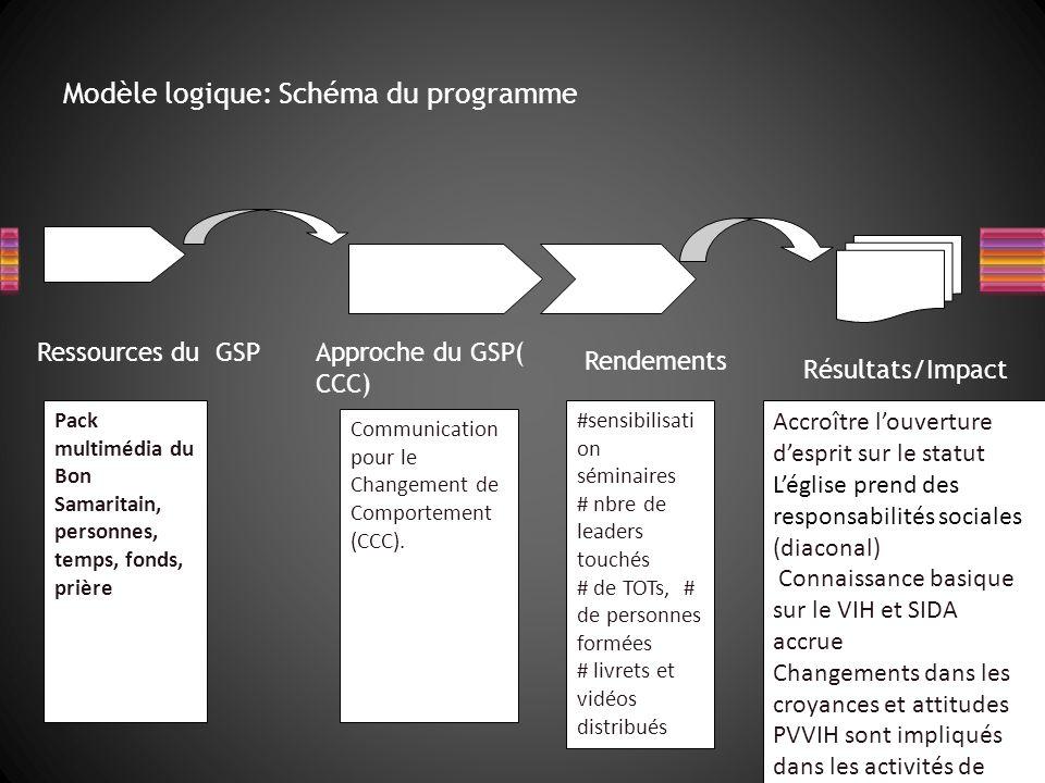 Ressources du GSPApproche du GSP( CCC) Rendements Résultats/Impact Pack multimédia du Bon Samaritain, personnes, temps, fonds, prière Communication pour le Changement de Comportement (CCC).
