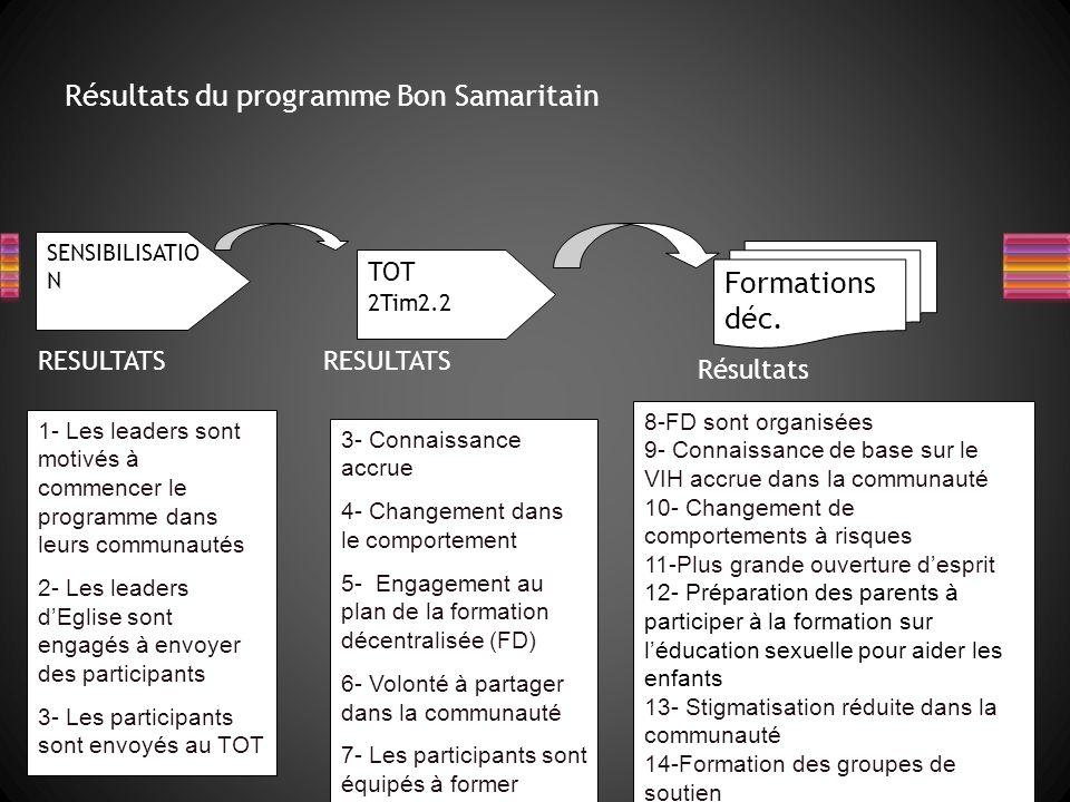SENSIBILISATIO N TOT 2Tim2.2 Formations déc.