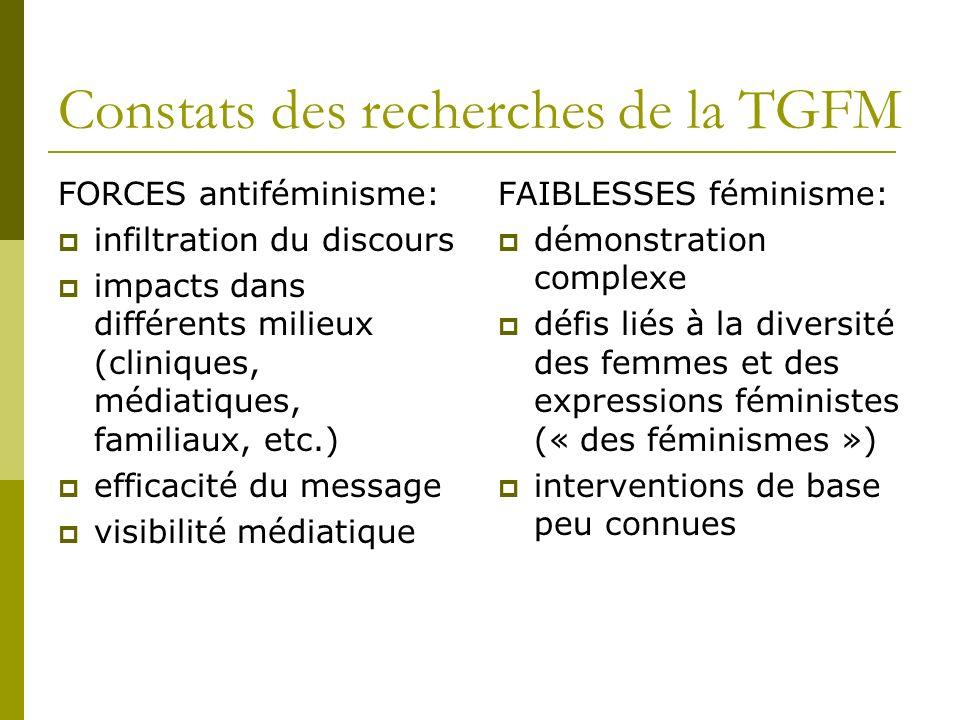 Constats des recherches de la TGFM FORCES antiféminisme: infiltration du discours impacts dans différents milieux (cliniques, médiatiques, familiaux, etc.) efficacité du message visibilité médiatique FAIBLESSES féminisme: démonstration complexe défis liés à la diversité des femmes et des expressions féministes (« des féminismes ») interventions de base peu connues