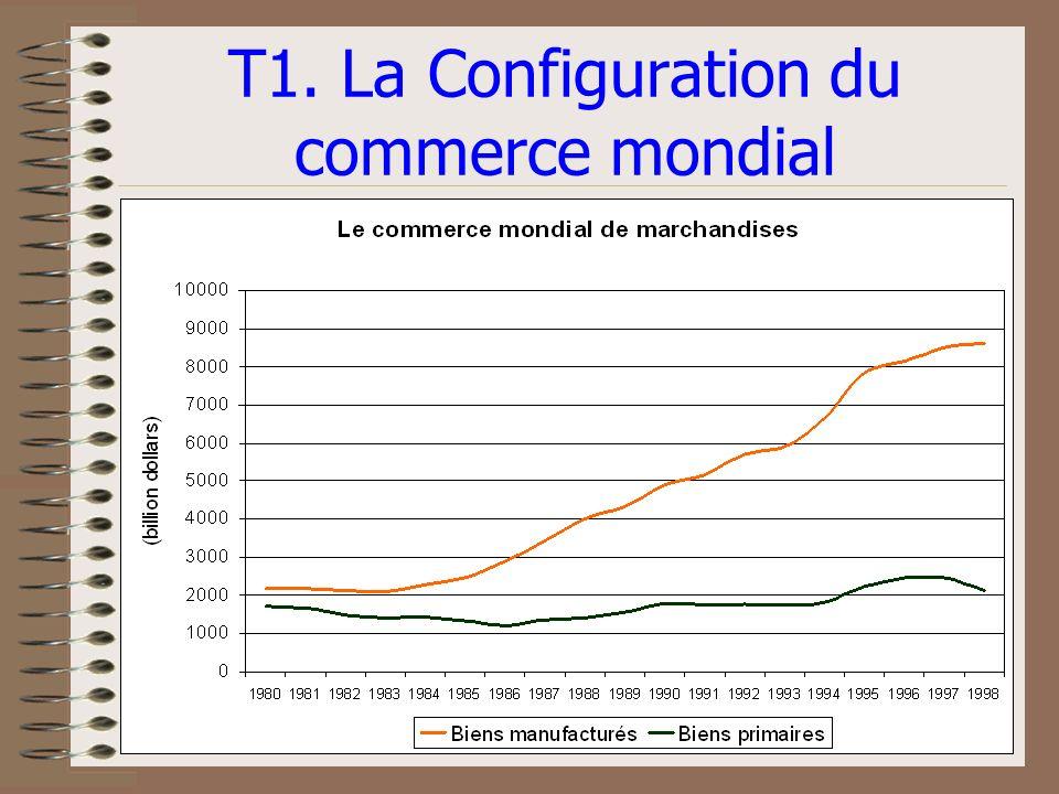 T1. La Configuration du commerce mondial