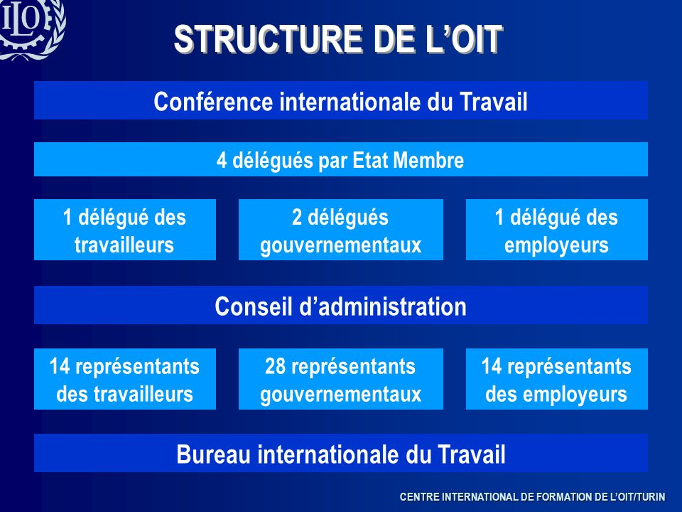 CENTRE INTERNATIONAL DE FORMATION DE LOIT/TURIN STRUCTURE DE LOIT Conférence internationale du Travail 1 délégué des travailleurs 2 délégués gouvernem