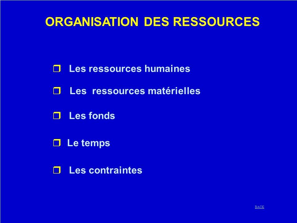ORGANISATION DES RESSOURCES Les ressources humaines r Les ressources matérielles Les fonds r Le temps Les contraintes BACK