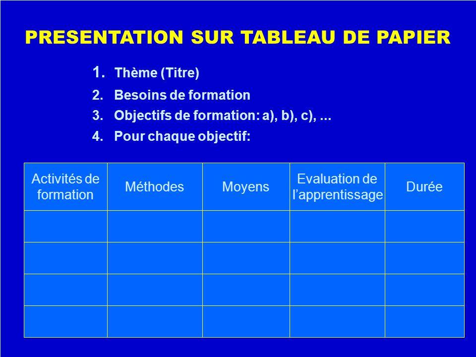1. Thème (Titre) 2. Besoins de formation 3. Objectifs de formation: a), b), c),... 4. Pour chaque objectif: Activités de formation MéthodesMoyens Eval