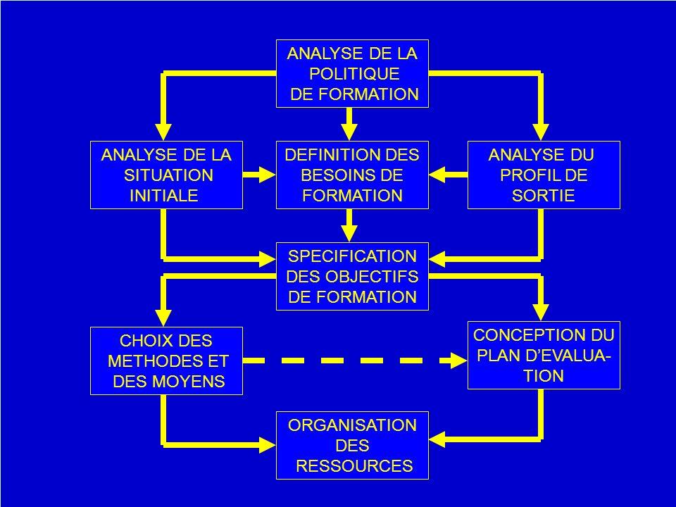 ANALYSE DE LA POLITIQUE DE FORMATION ANALYSE DU PROFIL DE SORTIE ANALYSE DE LA SITUATION INITIALE ORGANISATION DES RESSOURCES DEFINITION DES BESOINS D