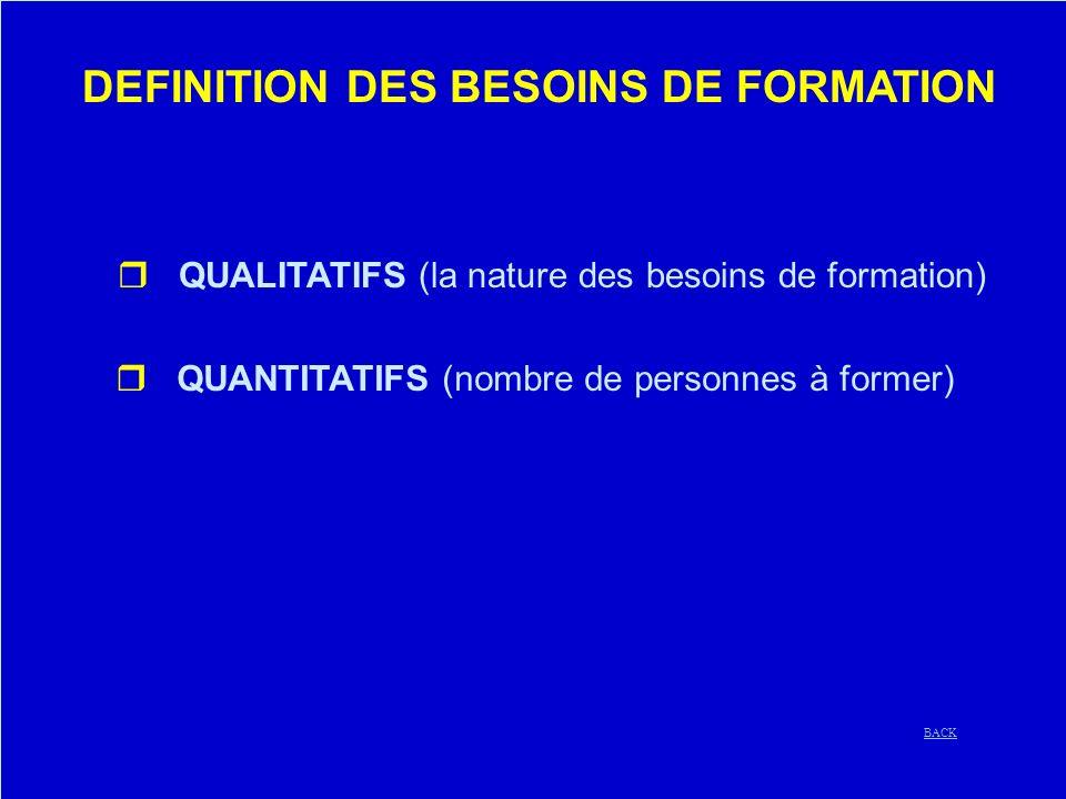 DEFINITION DES BESOINS DE FORMATION r QUALITATIFS (la nature des besoins de formation) r QUANTITATIFS (nombre de personnes à former) BACK