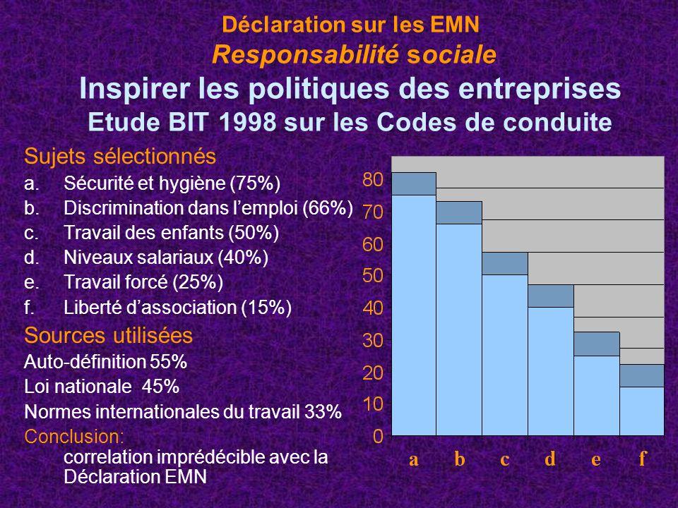 Déclaration sur les EMN Responsabilité sociale Inspirer les politiques des entreprises Etude BIT 1998 sur les Codes de conduite Sujets sélectionnés a.Sécurité et hygiène (75%) b.Discrimination dans lemploi (66%) c.Travail des enfants (50%) d.Niveaux salariaux (40%) e.Travail forcé (25%) f.Liberté dassociation (15%) Sources utilisées Auto-définition 55% Loi nationale 45% Normes internationales du travail 33% Conclusion: correlation imprédécible avec la Déclaration EMN