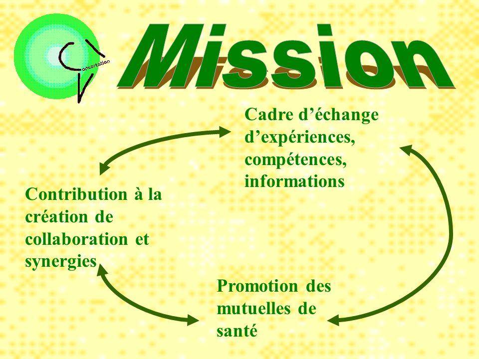 Bénin Burkina Faso Cameroun Cote dIvoire Guinée Mali Mauritanie Niger Sénégal Tchad Togo
