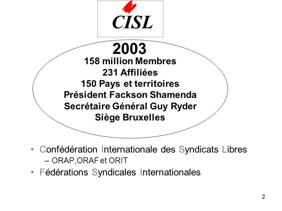 2 158 million Membres 231 Affiliées 150 Pays et territoires Président Fackson Shamenda Secrétaire Général Guy Ryder Siège Bruxelles Confédération Internationale des Syndicats Libres –ORAP,ORAF et ORIT Fédérations Syndicales Internationales 2003 CISL
