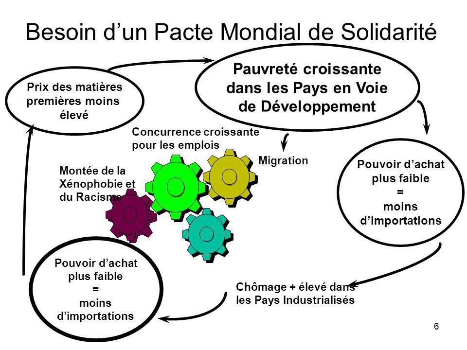 6 Migration Concurrence croissante pour les emplois Montée de la Xénophobie et du Racisme Pauvreté croissante dans les Pays en Voie de Développement P