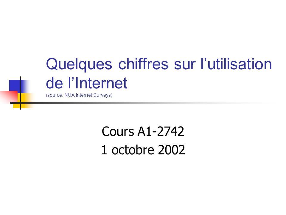 Quelques chiffres sur lutilisation de lInternet (source: NUA Internet Surveys) Cours A1-2742 1 octobre 2002